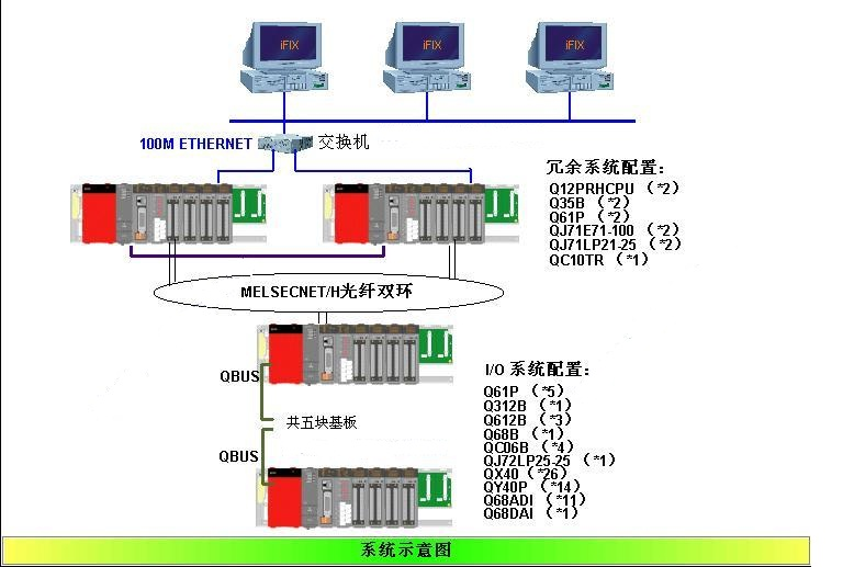 三菱q系列plc冗余系统方案说明